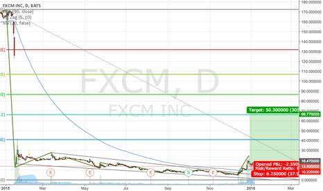 FXCM: FXCM 52 Week Chart