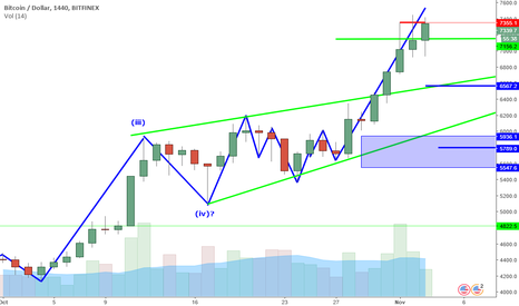 BTCUSD: BTCUSD Perspective And Levels: No Signs Of Selling. Yet.