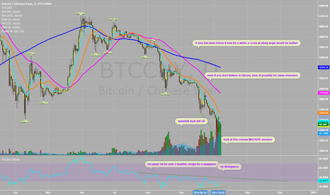 BTCCNY: Bitcoin ready for massive mean reversion, and maybe more