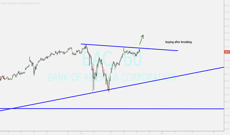BAC: BAC ....buying after breakout