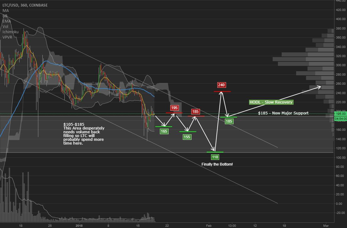 LTC Slow/Complex Recovery Trading Plan (Bear Market Scenario)