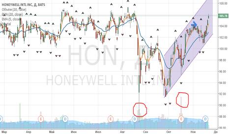 HON: Buy Honeywell