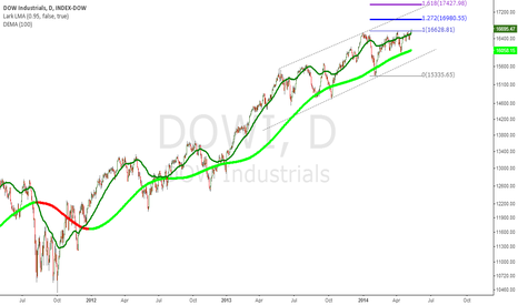 DJI: DOW Fibo projections based upon today's breakout