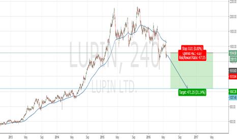 LUPIN: lupin forecast