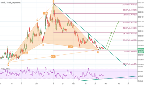 STRATBTC: Bullish Cypher Pattern & Falling Wedge