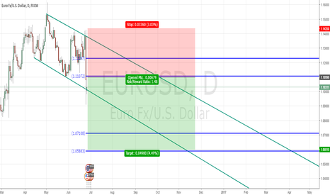 EURUSD: EURUSD with interesting level for SHORT after BREXIT