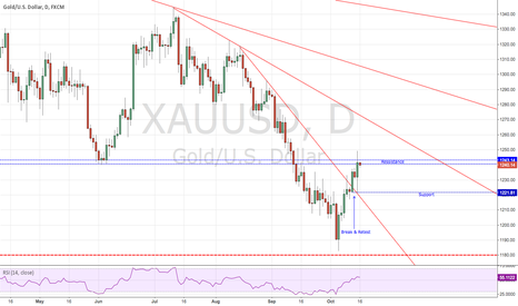 XAUUSD: Gold Trendfan - Daily
