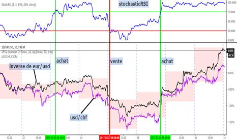 1/EURUSD: inverse de eur/usd