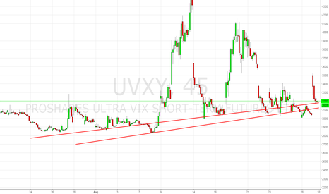 UVXY: $SPY Charting Decay, I know!