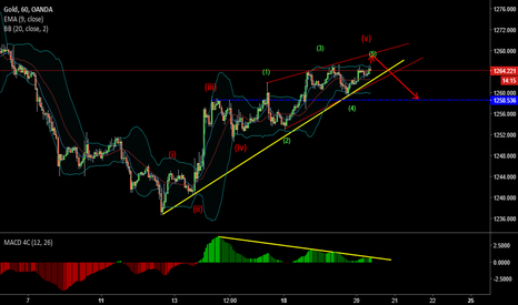 XAUUSD: XAUUSD SHORT SET UP
