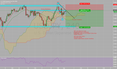 USDJPY: USD/JPY - Current View
