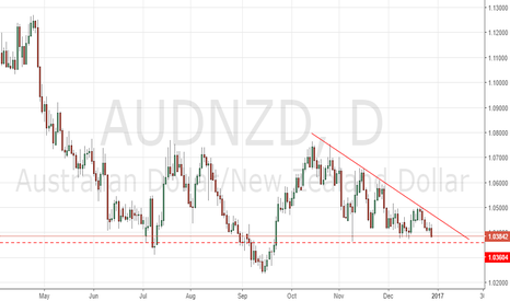 AUDNZD: waiting for a breakout