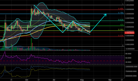 STEEMBTC: Possible W bottom on the Daily