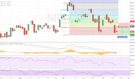 NIFTY: Nifty to test the 23.6% fibonacci retracement level