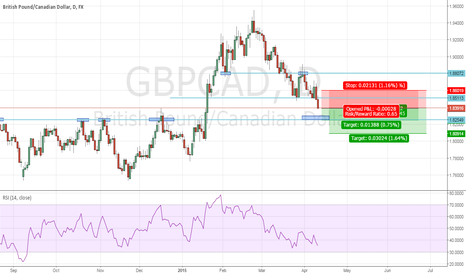 GBPCAD: Short position
