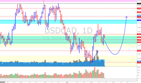 USDCAD: USD/CAD (19/2/18) *Expect the unexpected