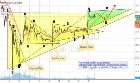 BTCUSD: Bitcoin / Dollar, 60, Bitstamp