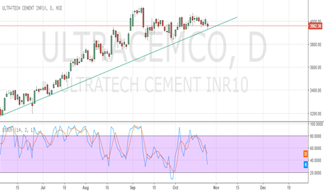 ULTRACEMCO: UltraTech Cement BUY near 3935?