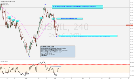 USOIL: OIL - Breakdown / Analysis / Entry Plan + Forecast
