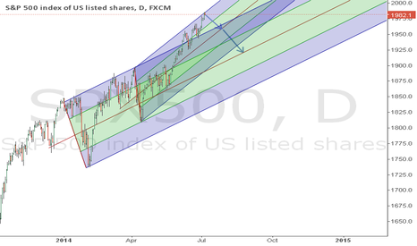 SPX500: My idea based on Andrews Pitchfork