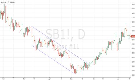 SB1!: Falling Channel in Sugar
