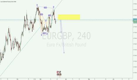 EURGBP: EURGBP 4H doble top and bearllish bat pattern