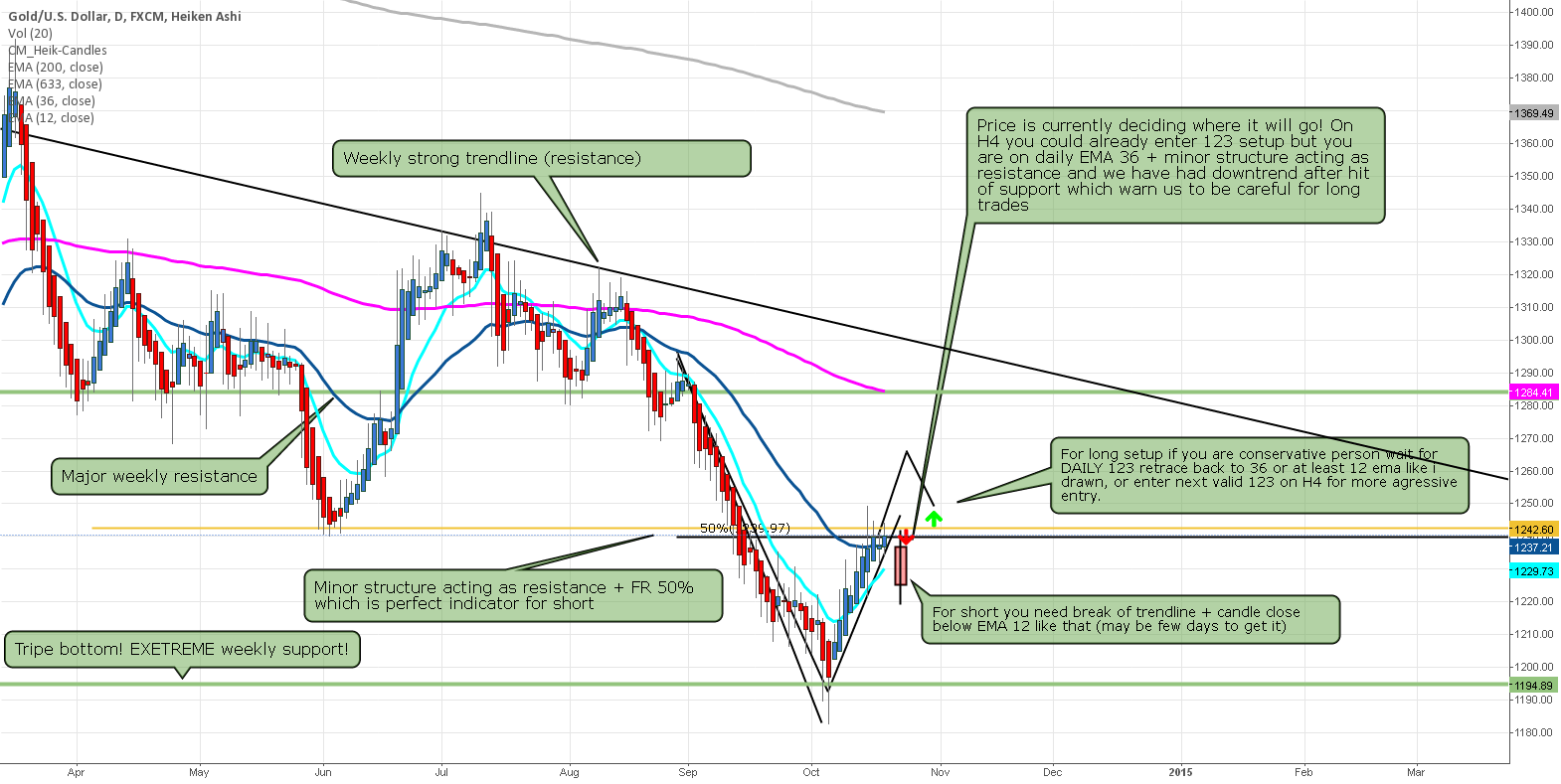 Gold prepare for entry