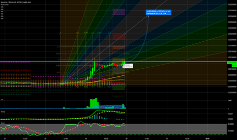 NEOSBTC: Neos Coin About to explode...