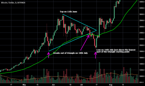 BTCUSD: BTC previous correction - June/July 2017