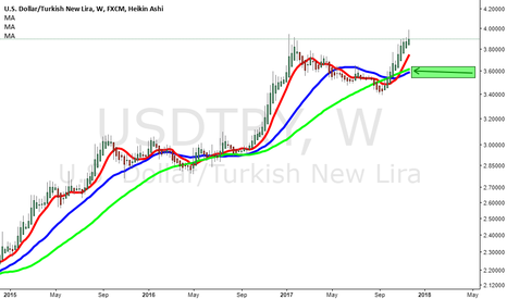 USDTRY: WeekLy Averages Are Wrong Place..