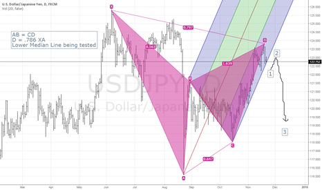 USDJPY: Game Changer: Elliott Wave, Pitchfork and Gartley USDJPY