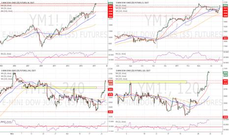 YM1!: Dow Jones : Unstoppable ! (Analyse MTF)