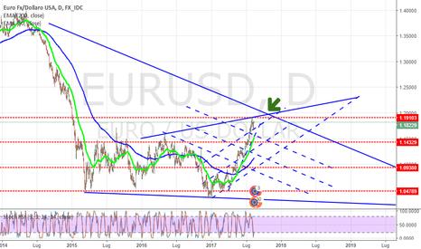 EURUSD: L'EURO ha le ore contate !! LONG ma short :-)