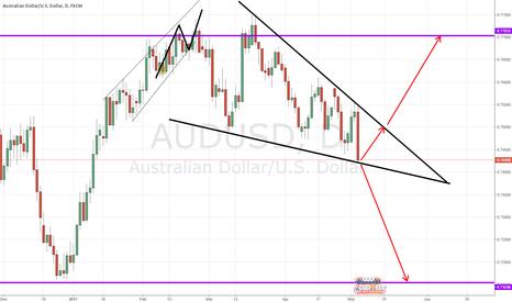 AUDUSD: Audusd Possible short