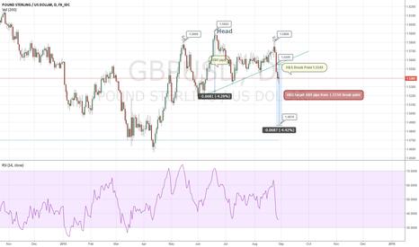 GBPUSD: GBP Breaking Head & Shoulder pattern.. min objective 1.4880