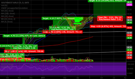 LUV: Long LUV Cup and Handle. Entered early on yesterdays Hammer