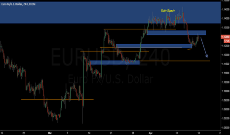 EURUSD: I re draw the chart for me to see the zones easier