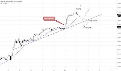 WING2018: Pontos de trading: Mini índice (WING18)
