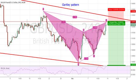 GBPUSD: According to Gartley pattern and trendline analysis