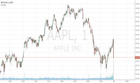 AAPL: APPLE INC IS BUY