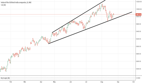 NIFTY: NIFTY...WEDGE PATTERN