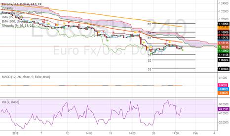 EURUSD: Adding another short EURUSD