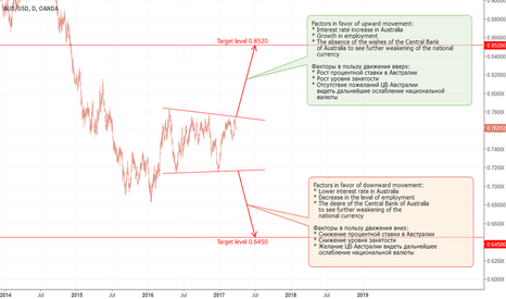 AUDUSD: AUD: Long-term consolidation (part 1).