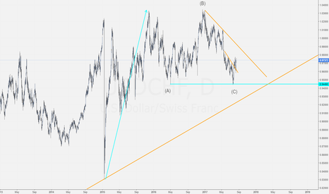 USDCHF: How all charts work. The case of USDCHF.