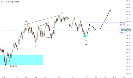 UKOIL: crude oil to go up form here