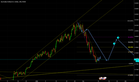 AUDUSD: Buying the pull back on Aussie