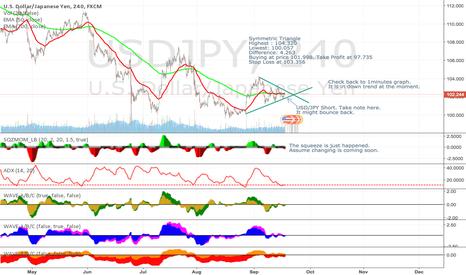USDJPY: USD/JPY Falling Down [Symmetric Triangle][Squeeze][TTM Wave]