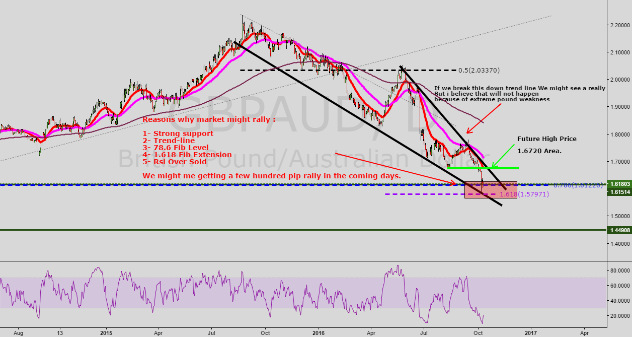 GBP/AUD High Probability long and good CTS Score
