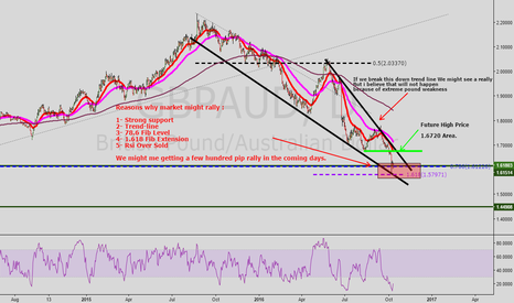 GBPAUD: GBP/AUD High Probability long and good CTS Score