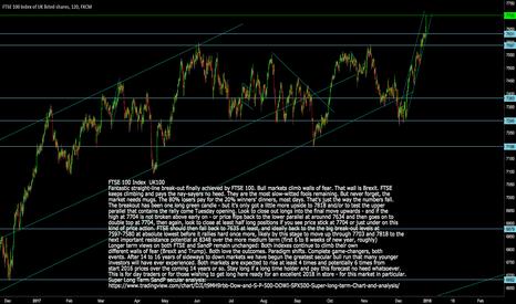 UK100: UK100: FTSE100: Short and longer term Forecasts for 2108